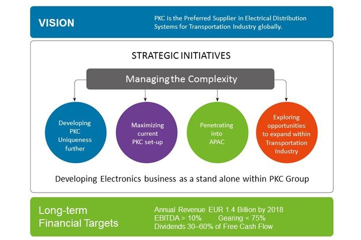 Strategic outlines